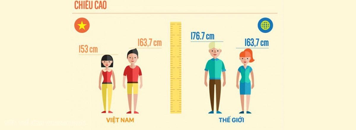 Con trai cao 1m70 nặng bao nhiêu là đẹp? Nếu bạn đang băn khoăn vấn đề này thì cùng Sencom tham khảo chi tiết qua bài viết ngay nhé...